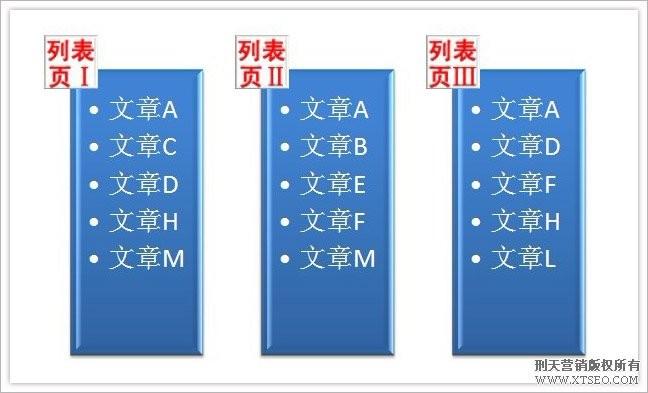 在网状结构的站点中,一篇文章可依据不同的属性多次